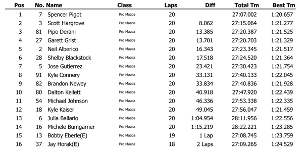 Pro Mazda Cooper Tires Winterfest 2014 Race 3 results
