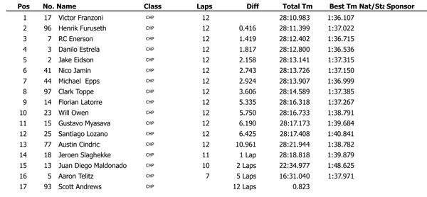 Cooper Tires Winterfest 2014 USF2000 Race 1 results