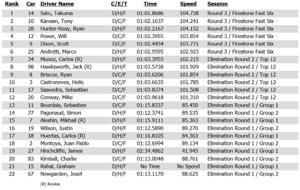 2014-01-STP-Qualifying