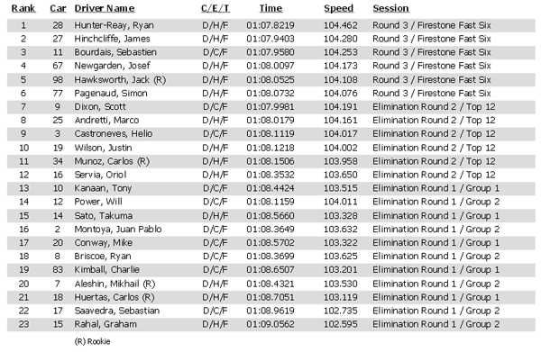 Toyota Grand Prix of Long Beach 2014 IndyCar Qualifying Results