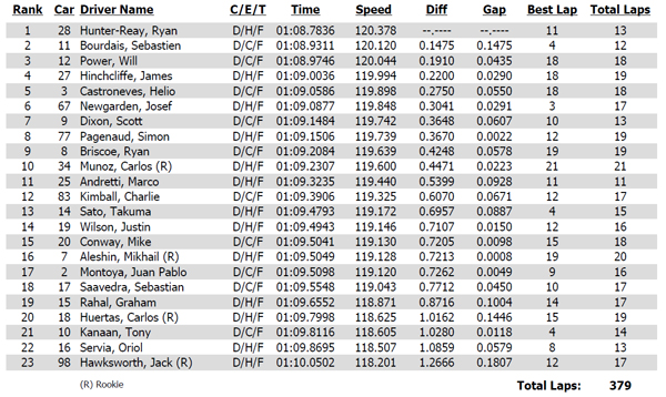 Practice 2 time sheet from the Verizon IndyCar Series 2014 Honda Indy Grand Prix of Alabama at Barber Motorsports Park