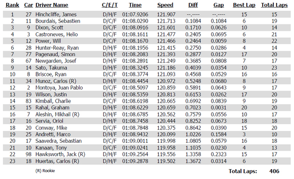 Practice 3 time sheet for the Verizon IndyCar Series Honda Indy Grand Prix of Alabama at Barber Motorsports Park