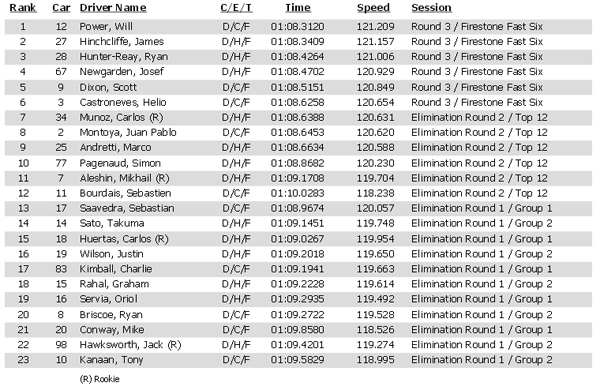 Qualifying results for the Verizon IndyCar Series Honda Indy Grand Prix of Alabama at Barber Motorsports Park