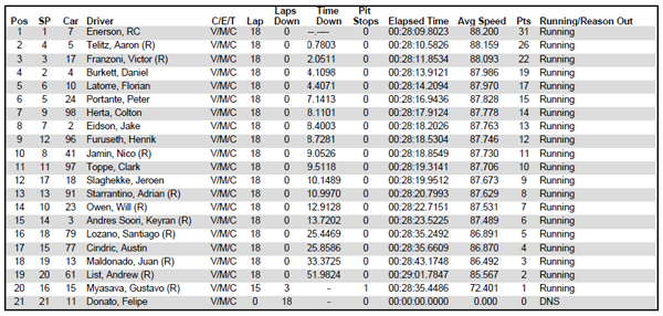 USF2000 race 2 results from Barber Motorsports Park