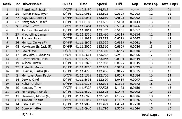 Practice 1 results for the Verizon IndyCar Series Grand Prix of Indianapolis