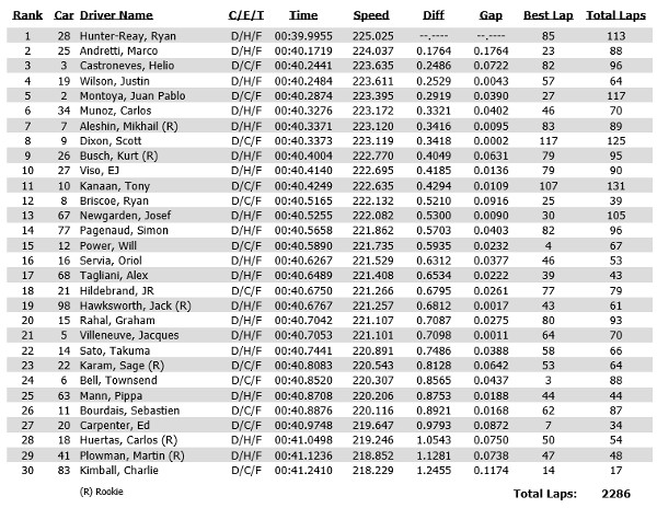 Practice times for May 12, 2014 at the Indianapolis Motor Speedway