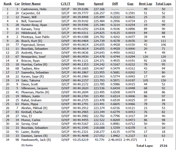 Practice times from May 15 at Indianapolis Motor Speedway
