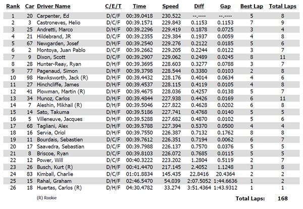 Practice times from May 16 Fast Friday at Indianapolis Motor Speedway Ed Carpenter tops 230 MPH