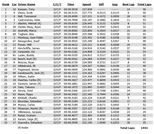 Practice time sheet for May 23 Carb Day at Indianapolis Motor Speedway