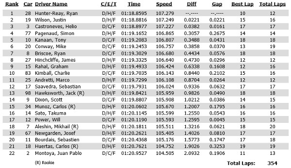 Results and time sheet from practice 1 at the 2014 Chevrolet Indy Dual in Detroit