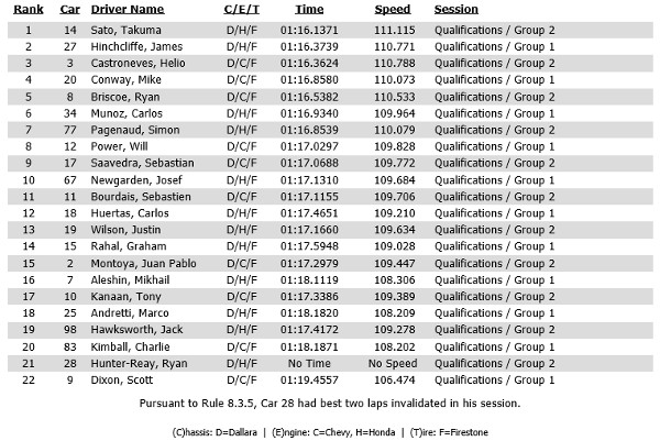 Qualifying results for Chevrolet Indy Dual in Detroit race 2
