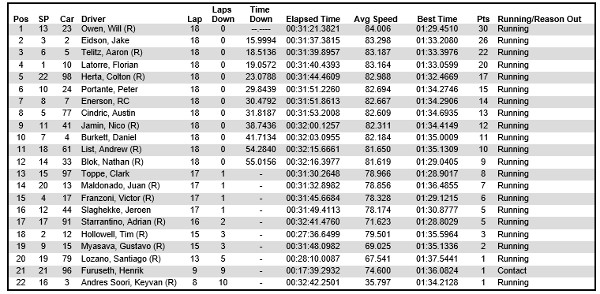 Full results of USF2000 race 1 from the Grand Prix of Indianapolis