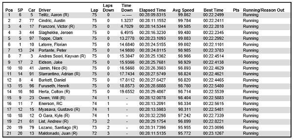 USF2000 2014 Night Before the 500 Race Results
