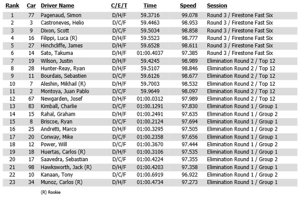 2014 Shell and Pennzoil Grand Prix of Houston race 1 qualifying results