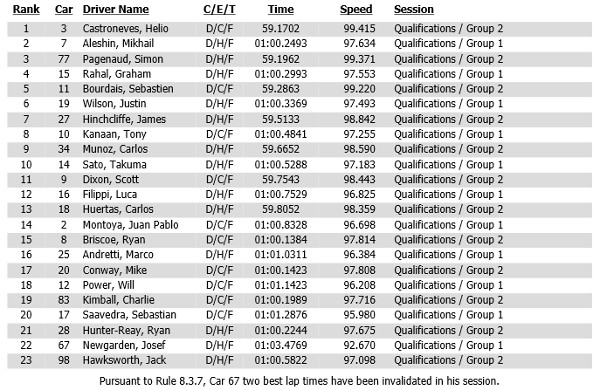 Verizon IndyCar Series Shell and Pennzoil Grand Prix of Houston race 2 qualifying results