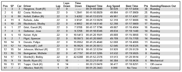 Pro Mazda 2014 Grand Prix of Houston race 1 results