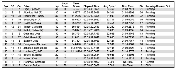 Results for Pro Mazda race 2 at Houston 2014