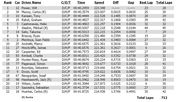 Practice 2 timesheet for the 2014 Pocono IndyCar 500
