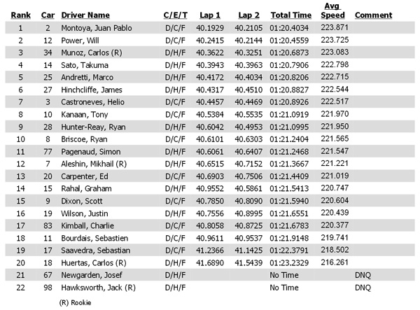Qualifying results for the 2014 Pocono IndyCar 500