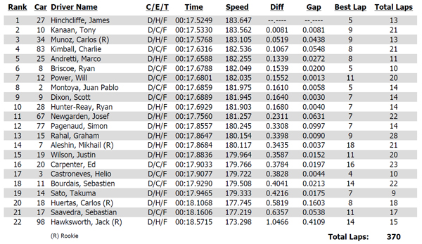 2014 Iowa Corn Indy 300 practice 1 results