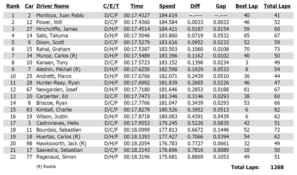 2014 Iowa Corn Indy 300 practice 2 results