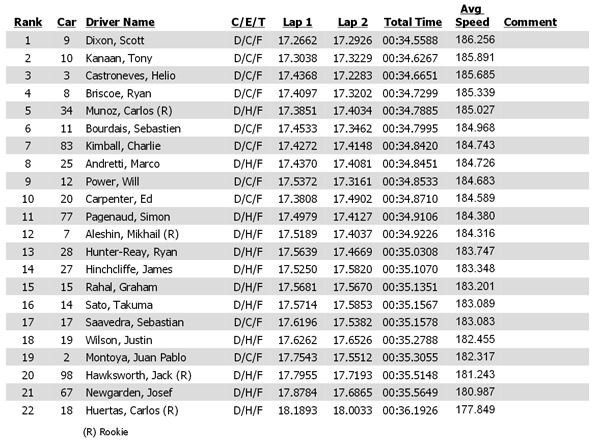2014 Iowa Corn Indy 300 qualifying results