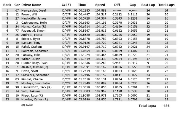 Practice 1 time sheet for the Verizon IndyCar Series 2014 Honda Indy Toronto