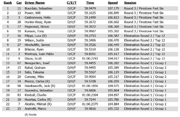 Qualifying results for the 2014 Honda Indy Toronto race 1