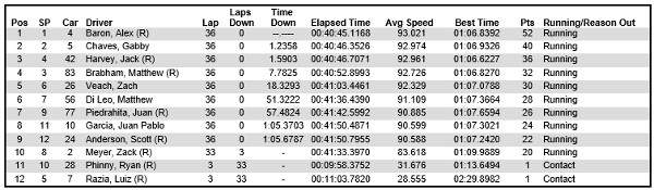 2014 Indy Lights Toronto race results
