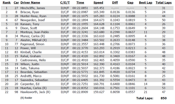 Practice 1 time sheet for the Verizon IndyCar Series 2014 ABC Supply Wisconsin 250 at The Milwaukee Mile