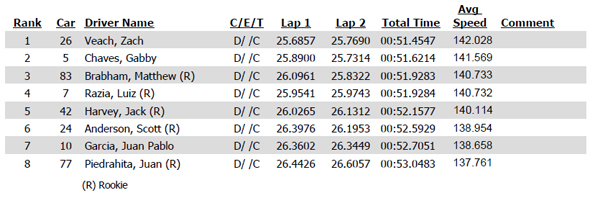 Indy Lights qualifying results Milwaukee