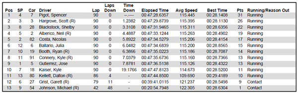 Pro Mazda race results from Milwaukee