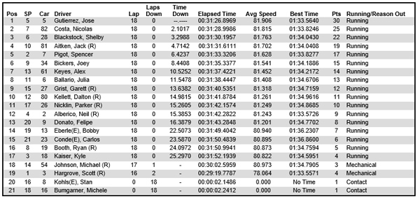 Results from Pro Mazda race 2 at Sonoma