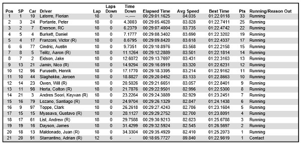 USF2000 Mid-Ohio race 3 results