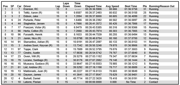USF2000 Sonoma race 1 results