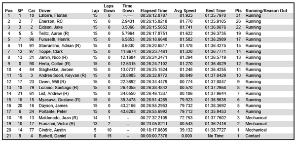 USF2000 race 2 results at Sonoma Raceway